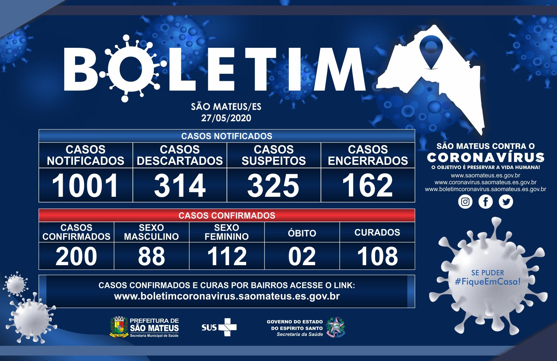 QUARTA-FEIRA, 27 DE MAIO DE 2020: SÃO MATEUS CHEGA A 200 CASOS DE CORONAVÍRUS CONFIRMADOS