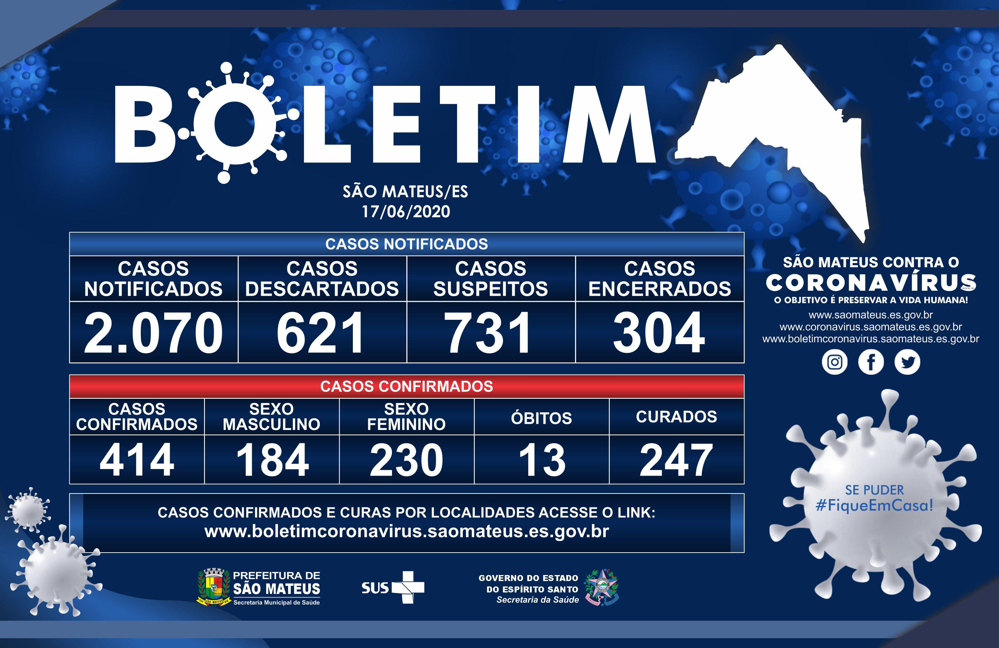 QUARTA-FEIRA, 17 DE JUNHO DE 2020: SÃO MATEUS REGISTRA MAIS 2 ÓBITOS, 14 CASOS DE CORONAVÍRUS CONFIRMADOS E 33 CURAS
