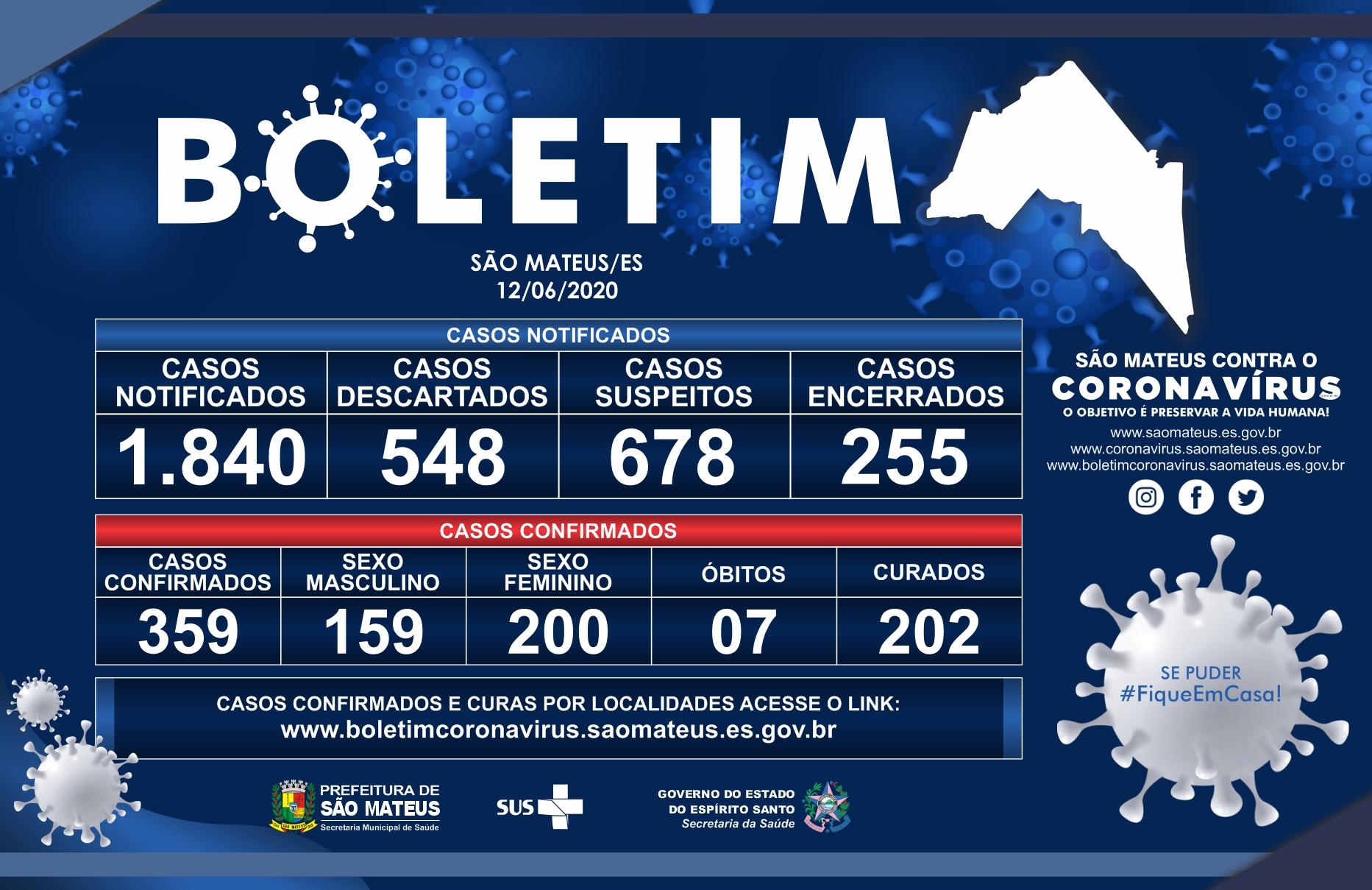 CORONAVÍRUS EM SÃO MATEUS 12/06 (SEXTA-FEIRA): 359 CASOS CONFIRMADOS E 202 CURADOS