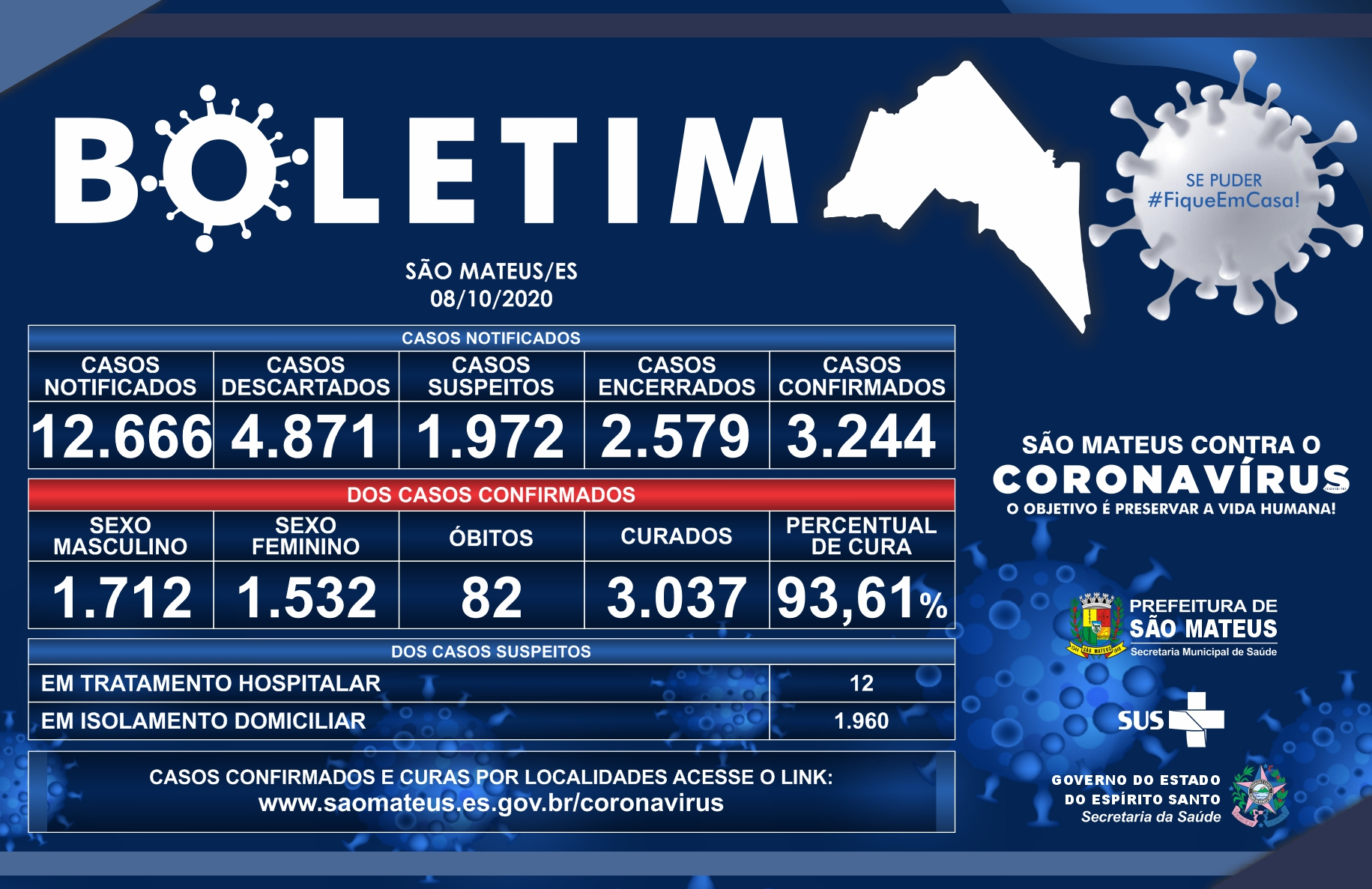 SÃO MATEUS CHEGA A 3.244 CASOS CONFIRMADOS DE CORONAVÍRUS