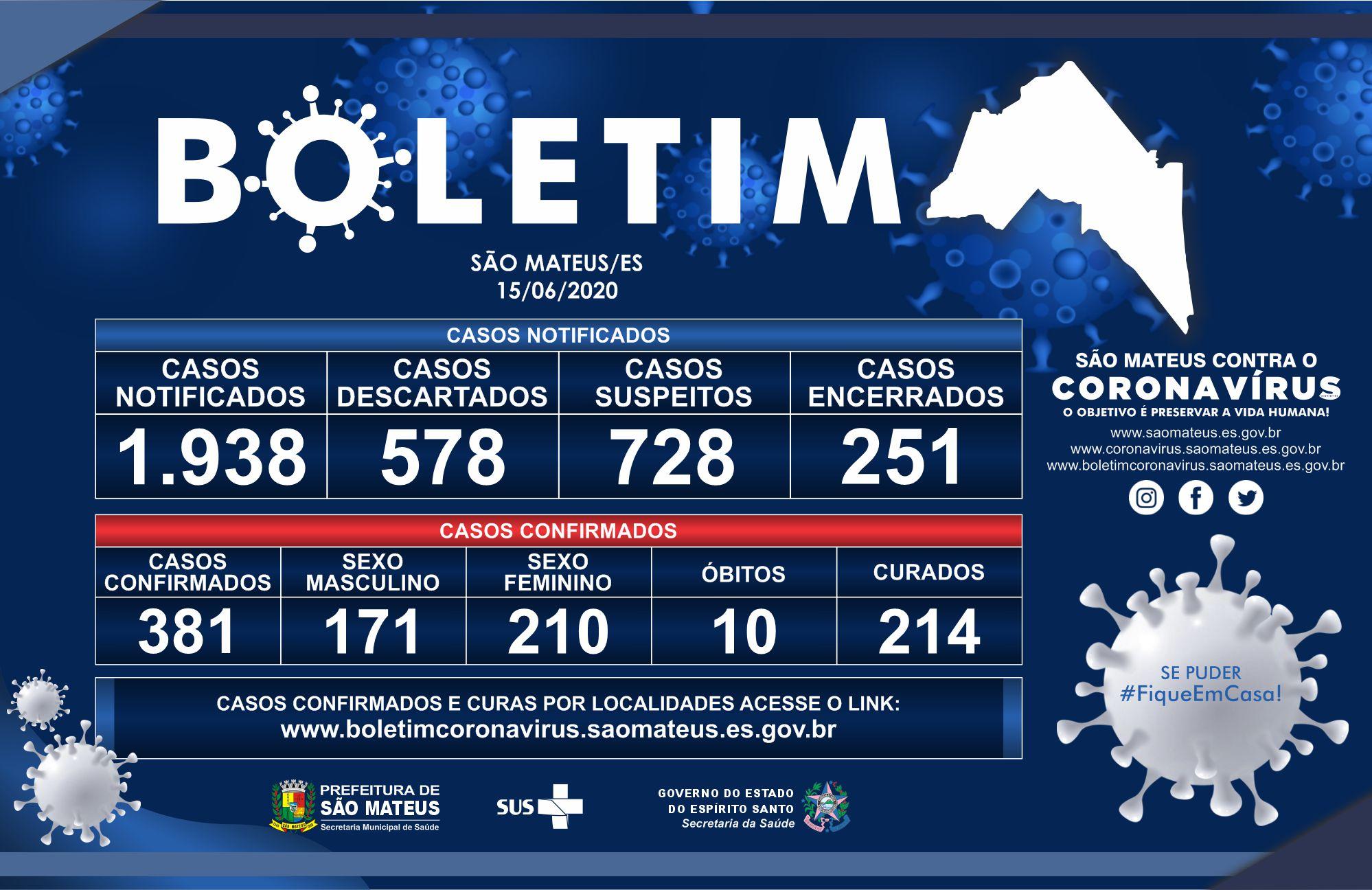 CORONAVÍRUS EM SÃO MATEUS 15/06 (SEGUNDA-FEIRA): 381 CASOS CONFIRMADOS E 214 CURADOS