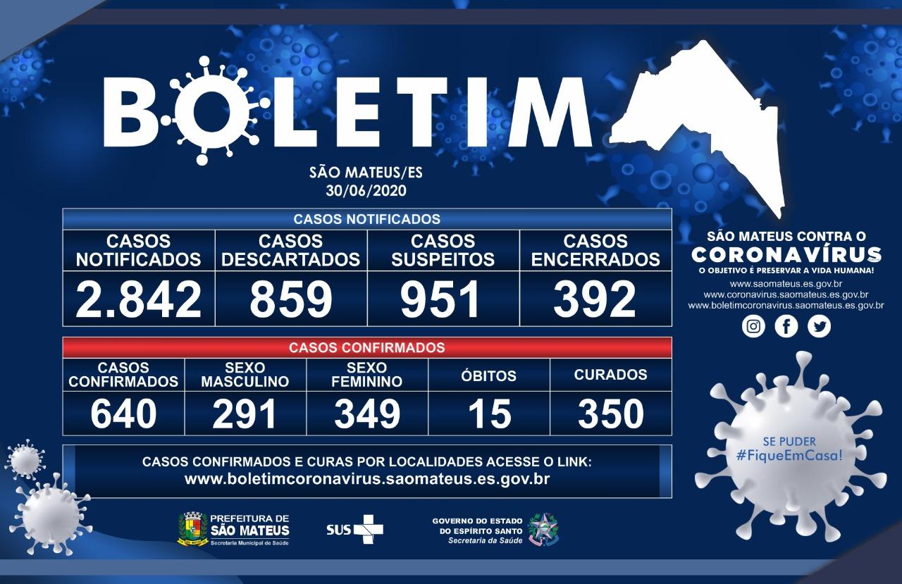 TERÇA-FEIRA 30/06/2020: CORONAVÍRUS: 640 CASOS CONFIRMADOS E 350 CURADOS EM SÃO MATEUS