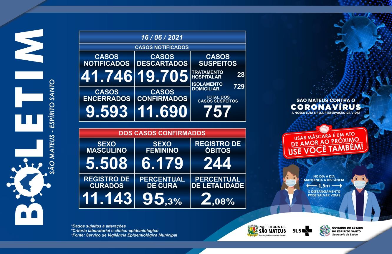 CORONAVÍRUS: CONFIRA O BOLETIM ATUALIZADO DESSA QUARTA-FEIRA (16/06)