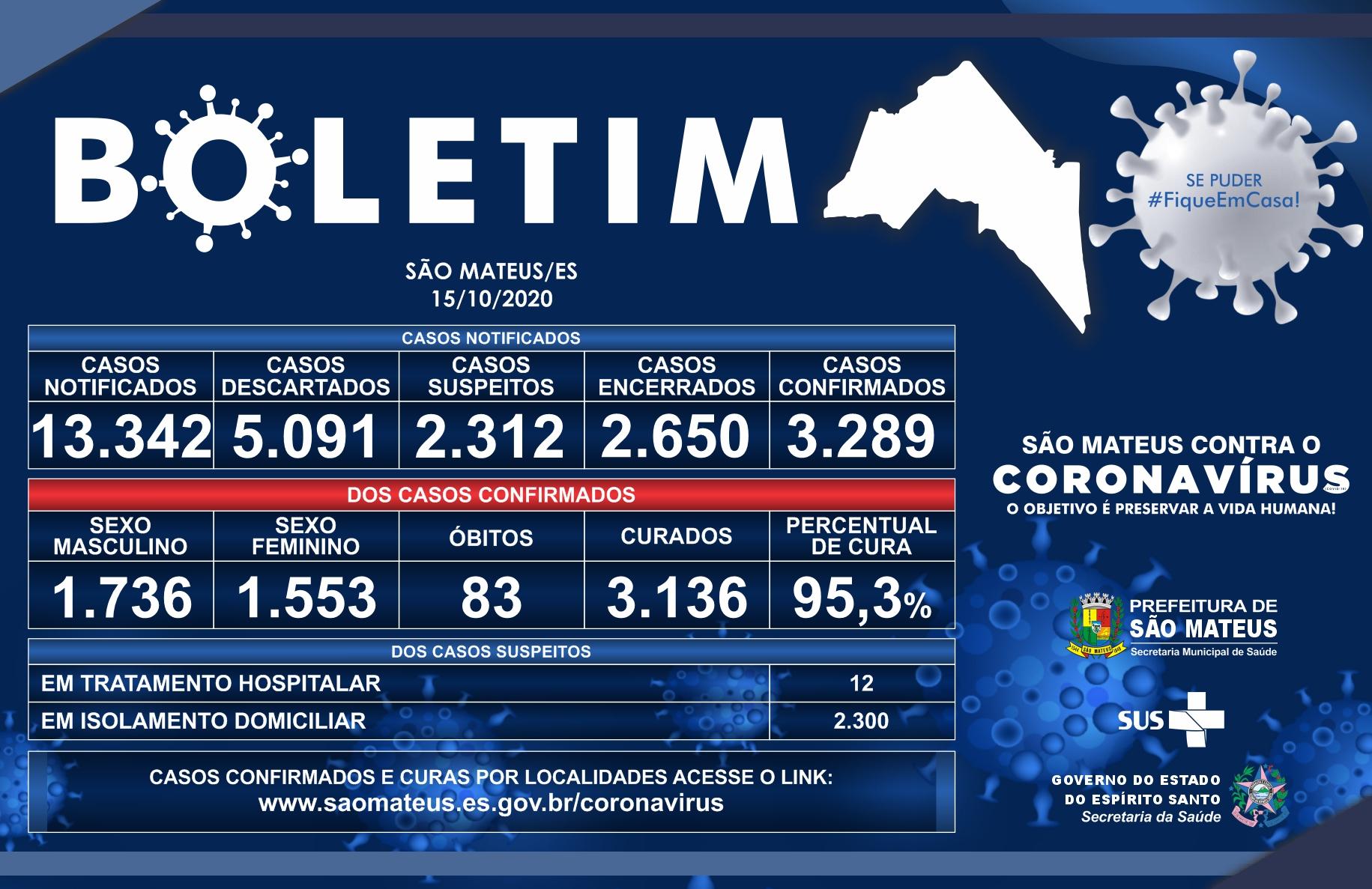 CORONAVÍRUS: SÃO MATEUS APRESENTA PERCENTUAL DE 95,3 POR CENTO EM CURAS